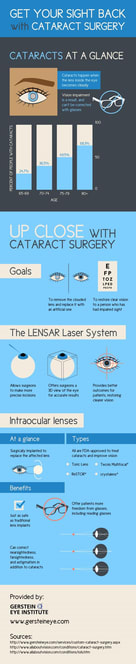 Get your sight back with cataract surgery infographic
